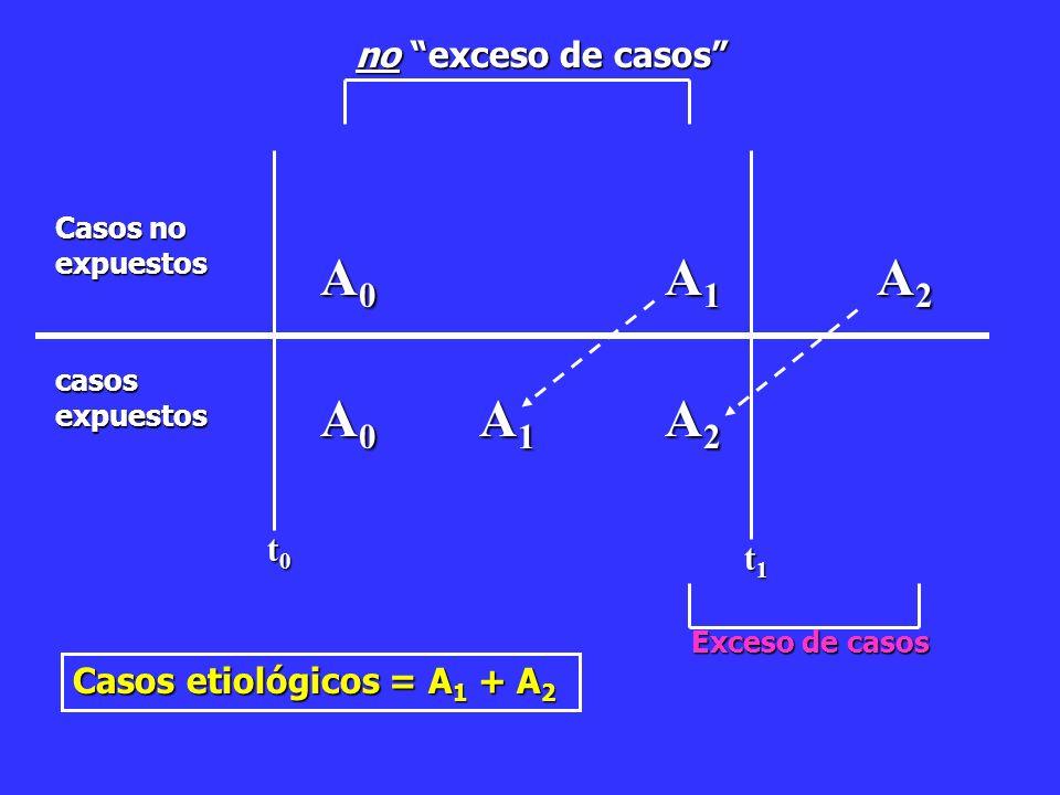 Casos no expuestos casosexpuestos t0t0t0t0 t1t1t1t1 A0A0A0A0 A0A0A0A0 A1A1A1A1 A1A1A1A1 A2A2A2A2 A2A2A2A2 Exceso de casos no exceso de casos Casos etiológicos = A 1 + A 2