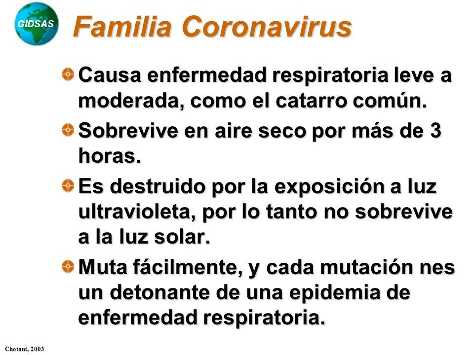 GIDSAS Chotani, 2003 Familia Coronavirus Causa enfermedad respiratoria leve a moderada, como el catarro común. Sobrevive en aire seco por más de 3 hor
