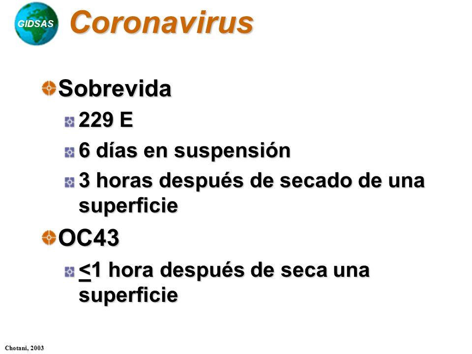 GIDSAS Chotani, 2003 CoronavirusSobrevida 229 E 6 días en suspensión 3 horas después de secado de una superficie OC43 <1 hora después de seca una supe