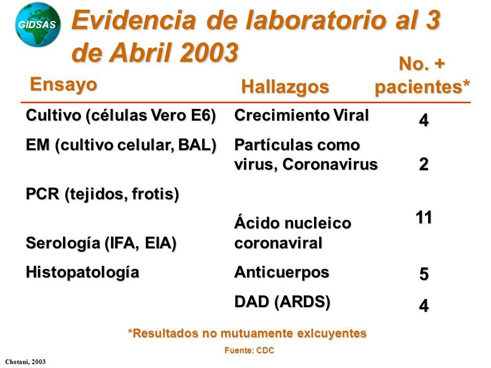 GIDSAS Chotani, 2003 Evidencia de laboratorio al 3 de Abril 2003 Cultivo (células Vero E6) EM (cultivo celular, BAL) PCR (tejidos, frotis) Serología (