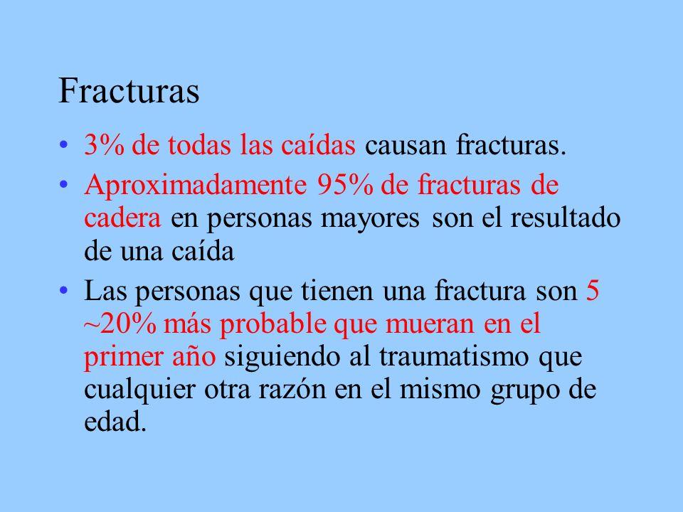 Fracturas 3% de todas las caídas causan fracturas.