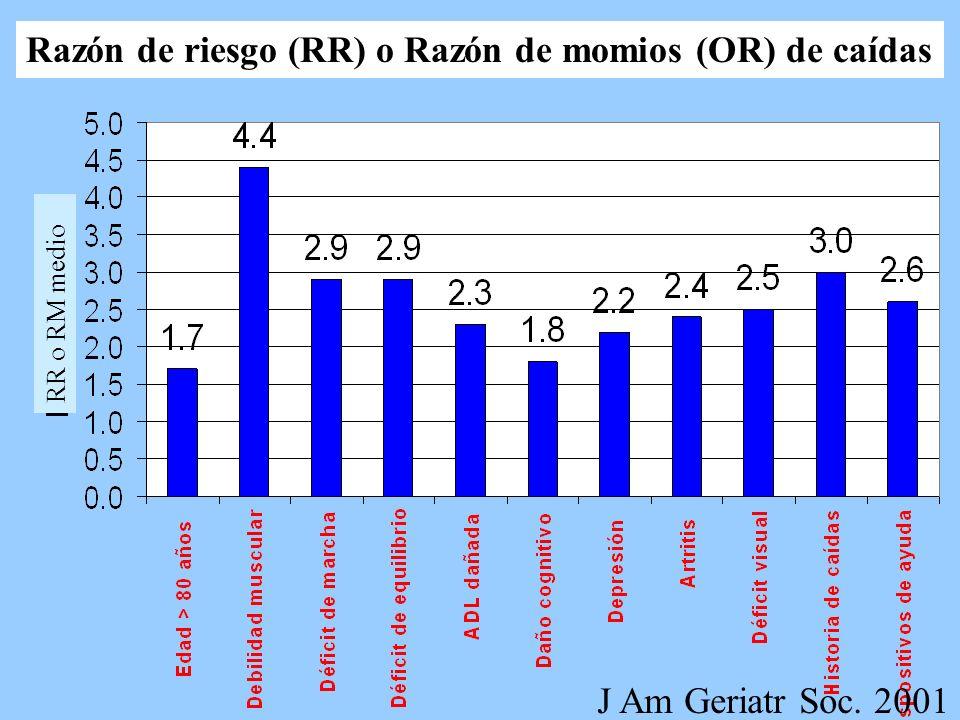 Razón de riesgo (RR) o Razón de momios (OR) de caídas J Am Geriatr Soc. 2001 RR o RM medio