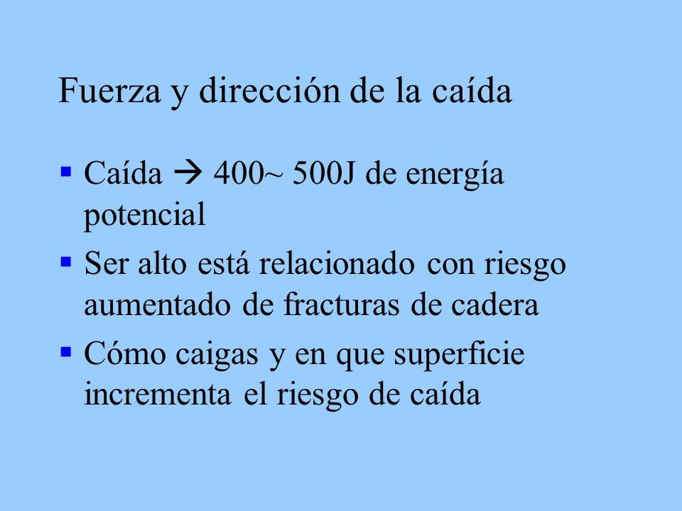 Fuerza y dirección de la caída Caída 400~ 500J de energía potencial Ser alto está relacionado con riesgo aumentado de fracturas de cadera Cómo caigas y en que superficie incrementa el riesgo de caída