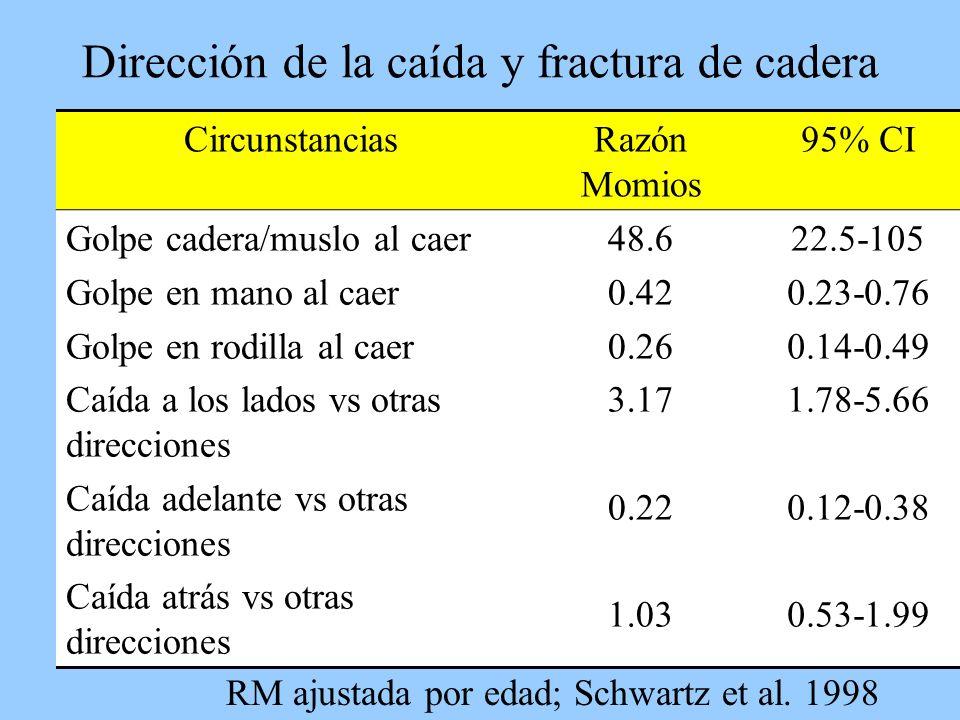 Dirección de la caída y fractura de cadera CircunstanciasRazón Momios 95% CI Golpe cadera/muslo al caer Golpe en mano al caer Golpe en rodilla al caer Caída a los lados vs otras direcciones Caída adelante vs otras direcciones Caída atrás vs otras direcciones 48.6 0.42 0.26 3.17 0.22 1.03 22.5-105 0.23-0.76 0.14-0.49 1.78-5.66 0.12-0.38 0.53-1.99 RM ajustada por edad; Schwartz et al.