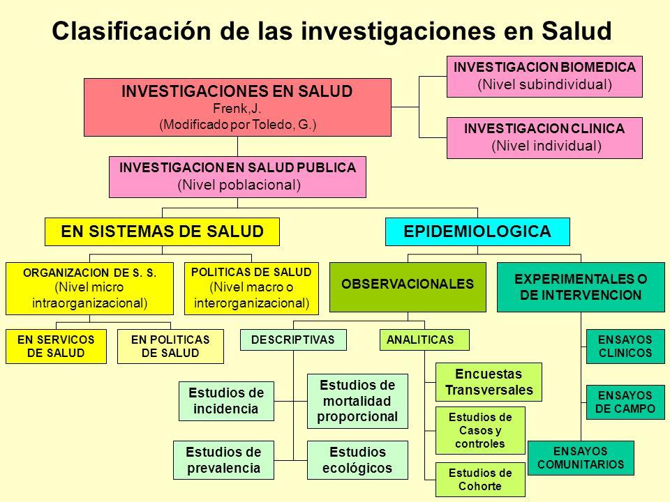 INVESTIGACIONES EN SALUD Frenk,J. (Modificado por Toledo, G.) INVESTIGACION BIOMEDICA (Nivel subindividual) EN SISTEMAS DE SALUD INVESTIGACION EN SALU