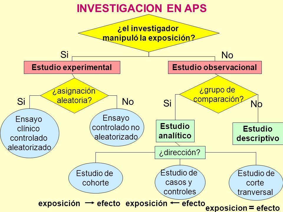 INVESTIGACION EN APS Estudio observacionalEstudio experimental ¿dirección? Estudio analítico Estudio descriptivo Estudio de cohorte Estudio de casos y