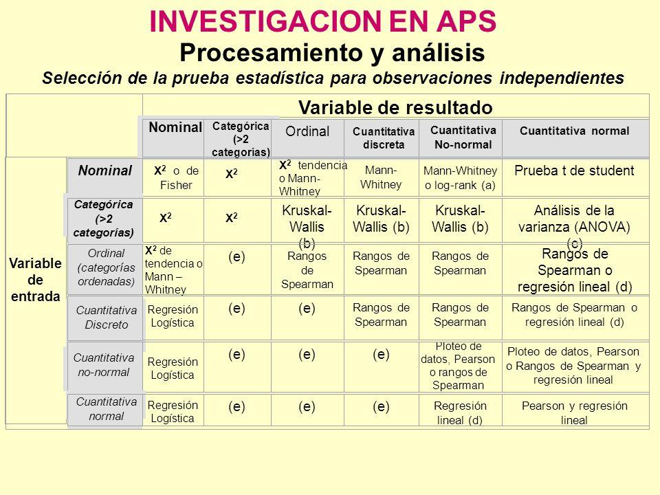 INVESTIGACION EN APS Procesamiento y análisis Selección de la prueba estadística para observaciones independientes Variable de resultado Nominal Categ