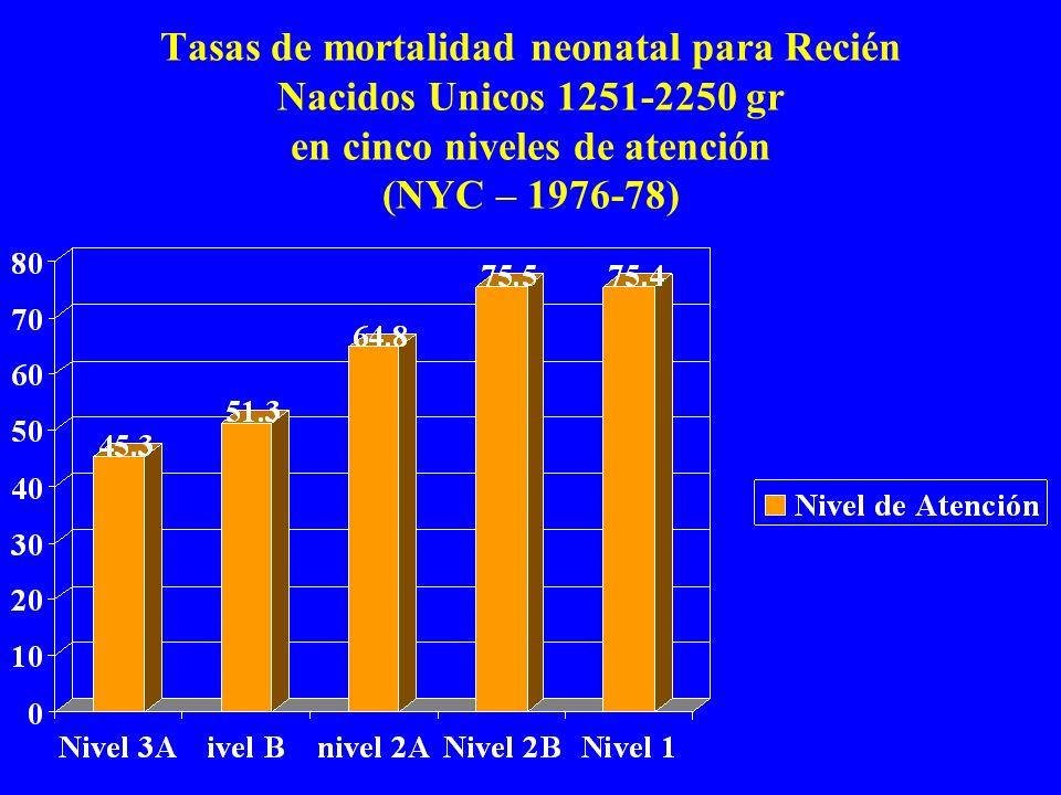 Tasas de mortalidad neonatal para Recién Nacidos Unicos 1251-2250 gr en cinco niveles de atención (NYC – 1976-78)