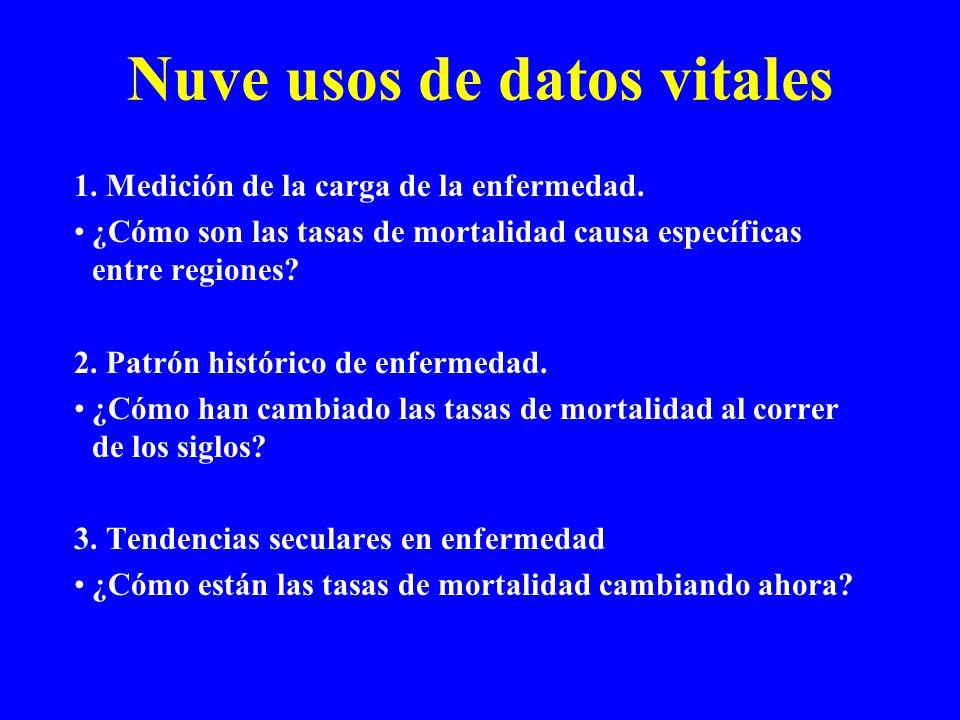 Nuve usos de datos vitales 1. Medición de la carga de la enfermedad.