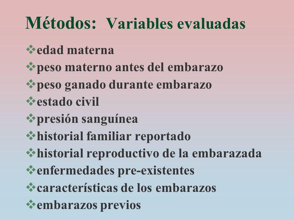 Métodos: Variables evaluadas edad materna peso materno antes del embarazo peso ganado durante embarazo estado civil presión sanguínea historial famili