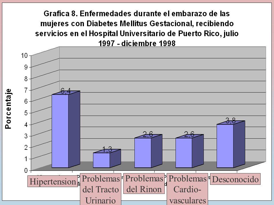 Hipertension Problemas del Tracto Urinario Problemas del Rinon Problemas Cardio- vasculares Desconocido