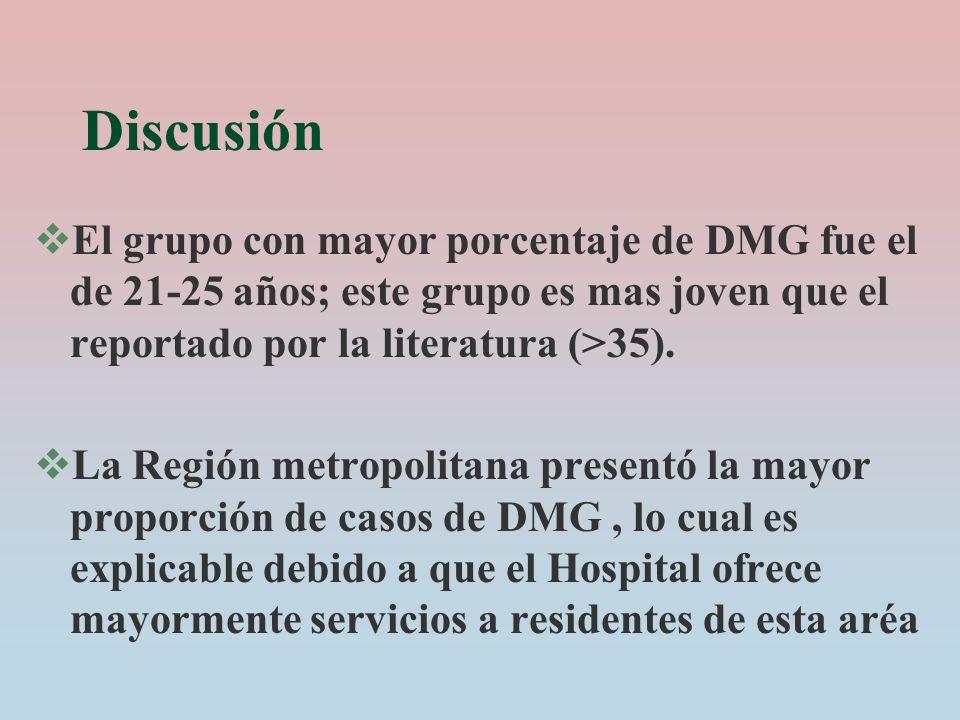 Discusión El grupo con mayor porcentaje de DMG fue el de 21-25 años; este grupo es mas joven que el reportado por la literatura (>35). La Región metro