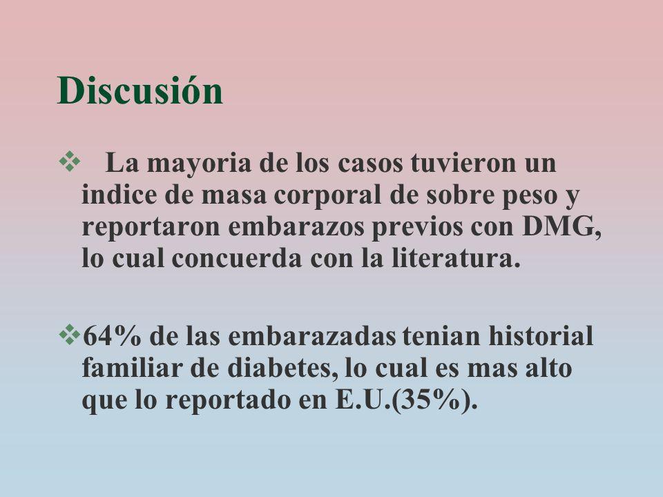 Discusión La mayoria de los casos tuvieron un indice de masa corporal de sobre peso y reportaron embarazos previos con DMG, lo cual concuerda con la l