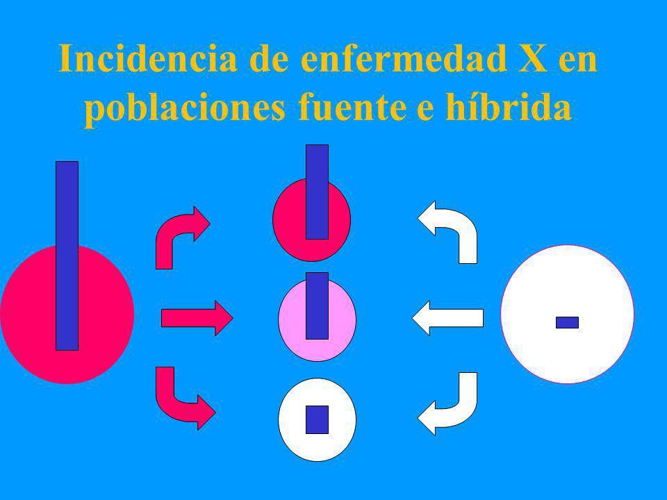 Incidencia de enfermedad X en poblaciones fuente e híbrida