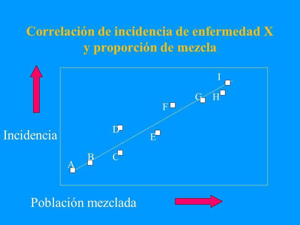 Correlación de incidencia de enfermedad X y proporción de mezcla Población mezclada Incidencia A BC D E F GH I