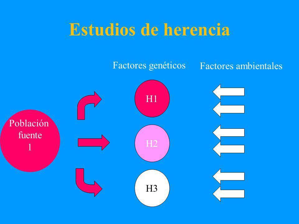 Estudios de herencia Factores genéticos Población fuente 1 H1 H2 H3 Factores ambientales