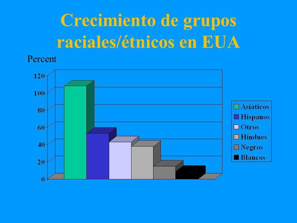 Crecimiento de grupos raciales/étnicos en EUA Percent
