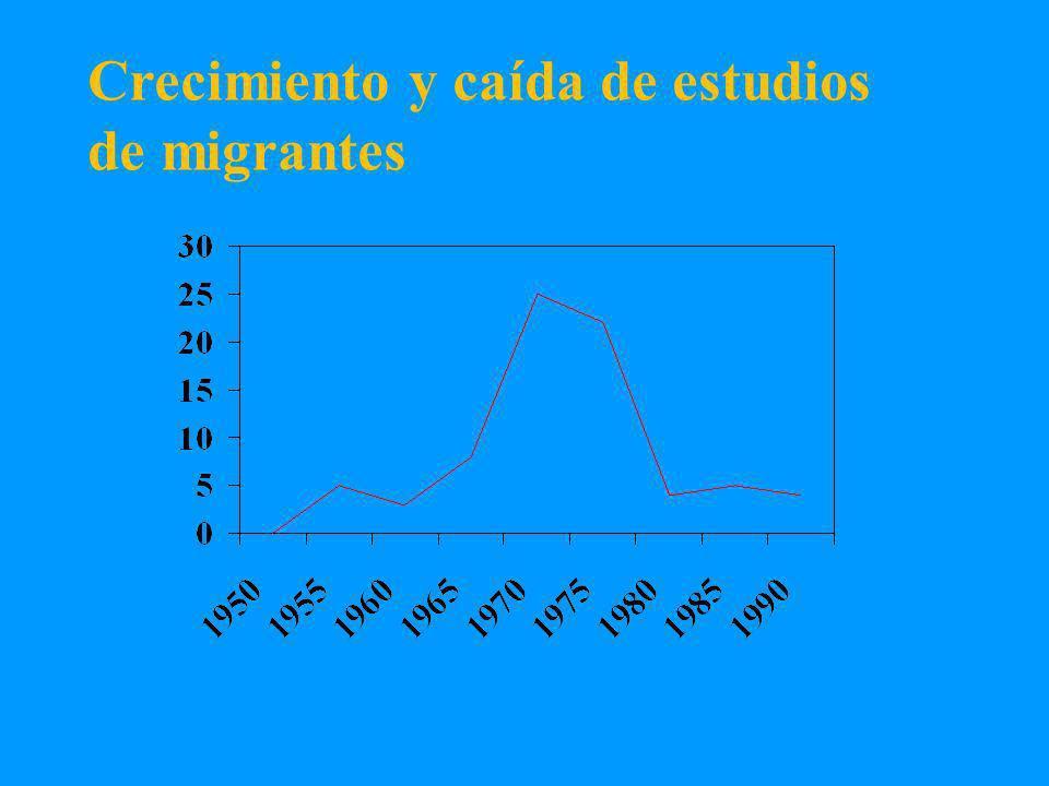 Patrones migratorios Jan Dorman Irlanda,1817 Alemania,1920 Polonia, 1900