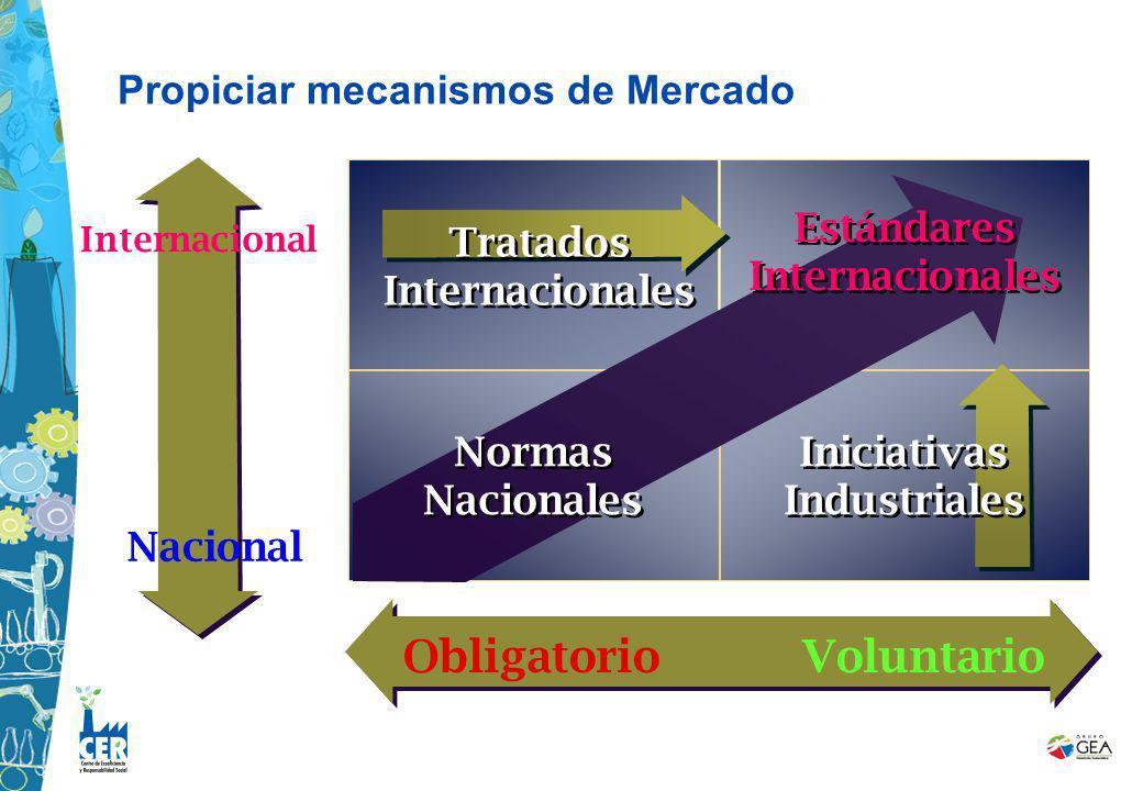 Obligatorio Voluntario Nacional Internacional Estándares Internacionales Normas Nacionales Iniciativas Industriales Tratados Internacionales Propiciar