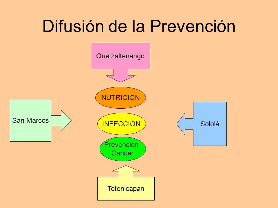 Difusión de la Prevención San Marcos Quetzaltenango Sololá Totonicapan NUTRICION INFECCION Prevencion Cancer