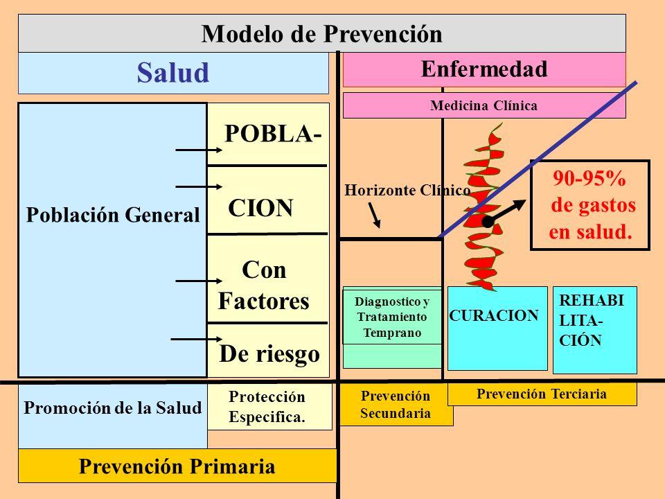 Medicina Clínica CION Con Factores Diagnostico y Tratamiento Temprano Protección Especifica. Prevención Secundaria Prevención Terciaria Salud Enfermed