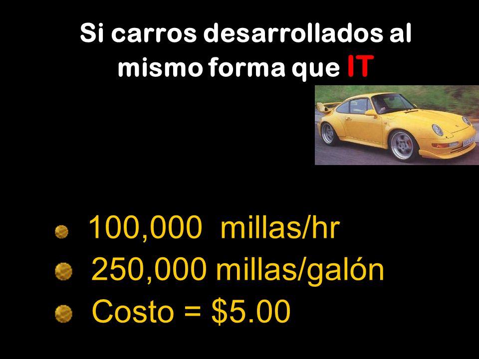 Si carros desarrollados al mismo forma que IT 100,000 millas/hr 250,000 millas/galón Costo = $5.00