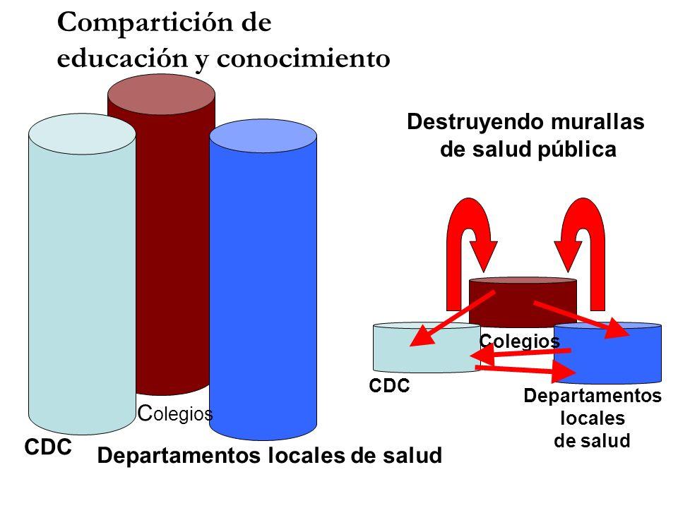 CDC C olegios Departamentos locales de salud CDC Colegios Departamentos locales de salud Destruyendo murallas de salud pública Compartición de educaci