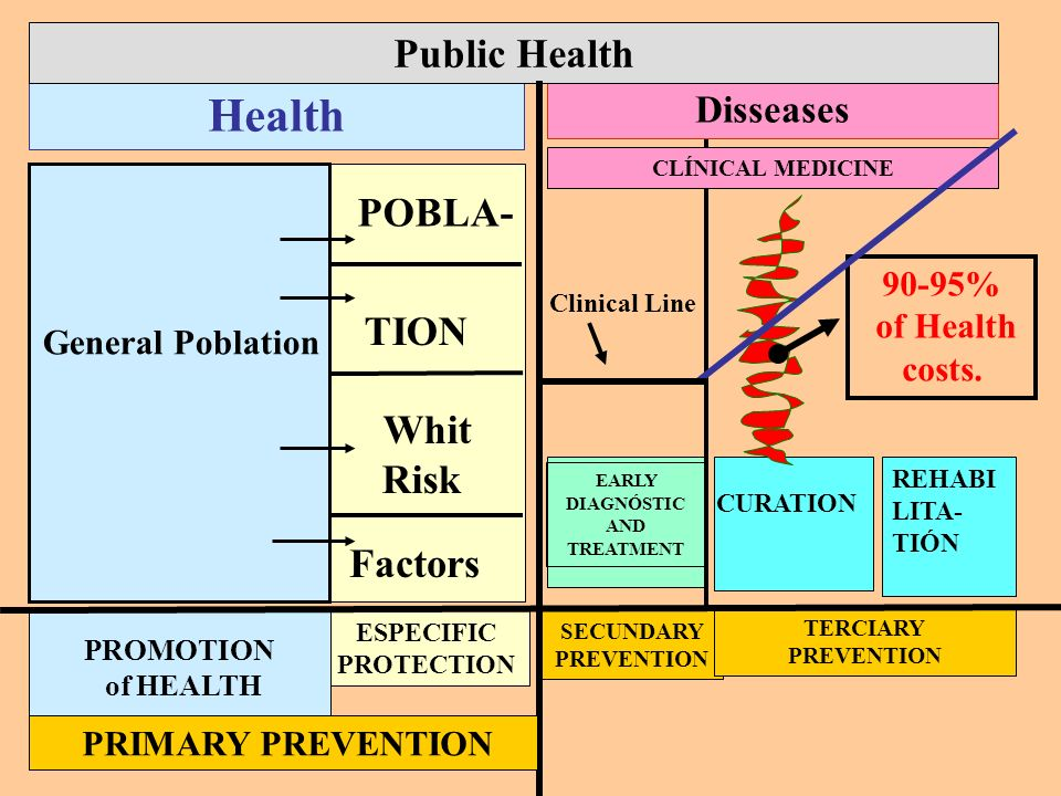 CLÍNICAL MEDICINE TION Whit Risk EARLY DIAGNÓSTIC AND TREATMENT ESPECIFIC PROTECTION SECUNDARY PREVENTION TERCIARY PREVENTION Health Disseases Public Health 90-95% of Health costs.