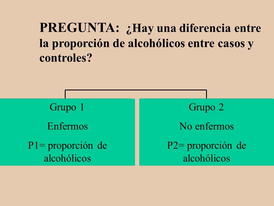 PREGUNTA: ¿Hay una diferencia entre la proporción de alcohólicos entre casos y controles? Grupo 1 Enfermos P1= proporción de alcohólicos Grupo 2 No en