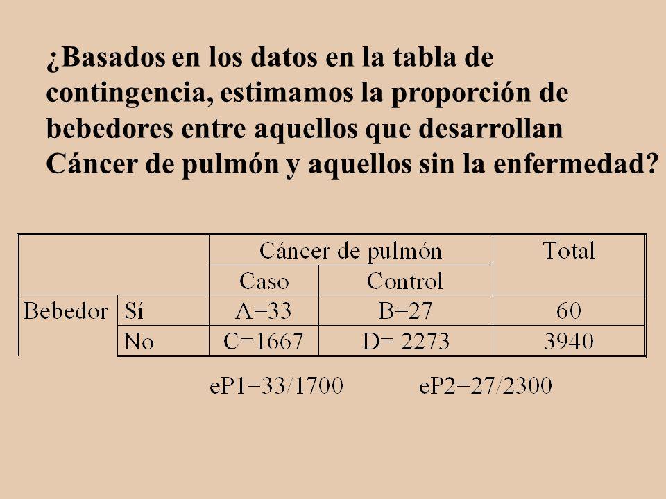 ¿Basados en los datos en la tabla de contingencia, estimamos la proporción de bebedores entre aquellos que desarrollan Cáncer de pulmón y aquellos sin