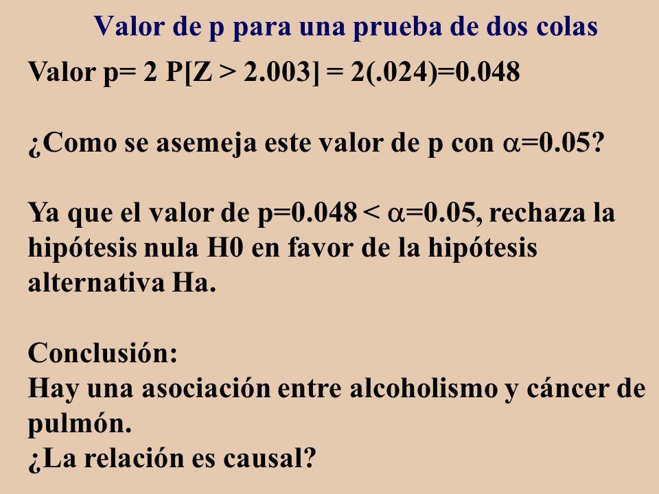 Valor de p para una prueba de dos colas Valor p= 2 P[Z > 2.003] = 2(.024)=0.048 ¿Como se asemeja este valor de p con =0.05? Ya que el valor de p=0.048