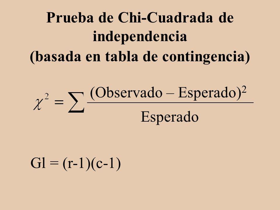 Prueba de Chi-Cuadrada de independencia (basada en tabla de contingencia) Gl = (r-1)(c-1) (Observado – Esperado) 2 Esperado