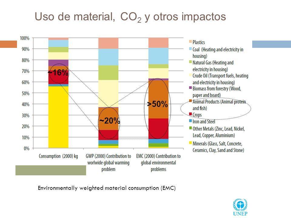 Uso de material, CO 2 y otros impactos Environmentally weighted material consumption (EMC) >50% ~16% ~20%