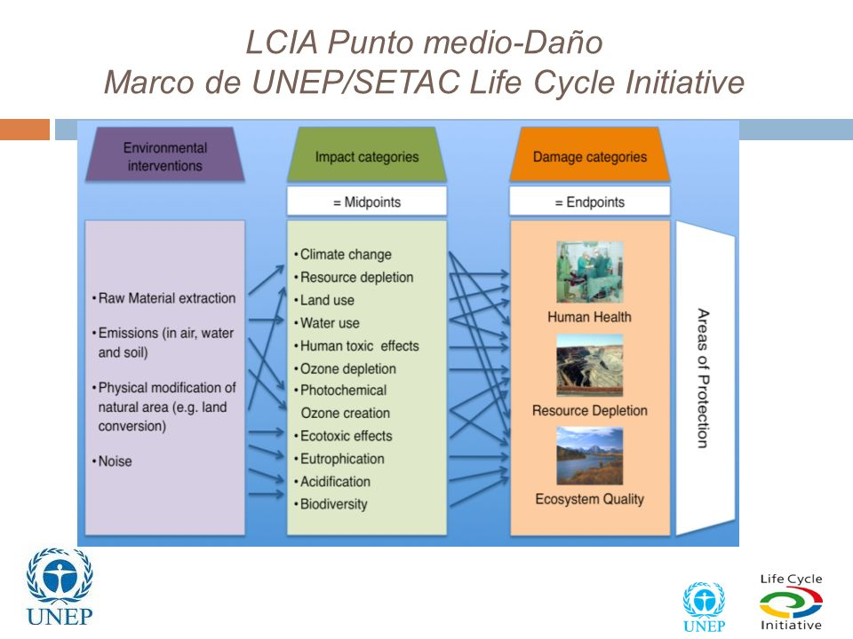 Marco Metodológico International Panel on the Sustainable Use of Natural Resources Assessing the Environmental Impacts of Production and Consumption: Priority Products and Materials 8