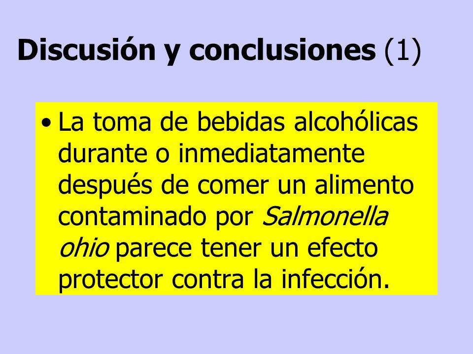La toma de bebidas alcohólicas durante o inmediatamente después de comer un alimento contaminado por Salmonella ohio parece tener un efecto protector