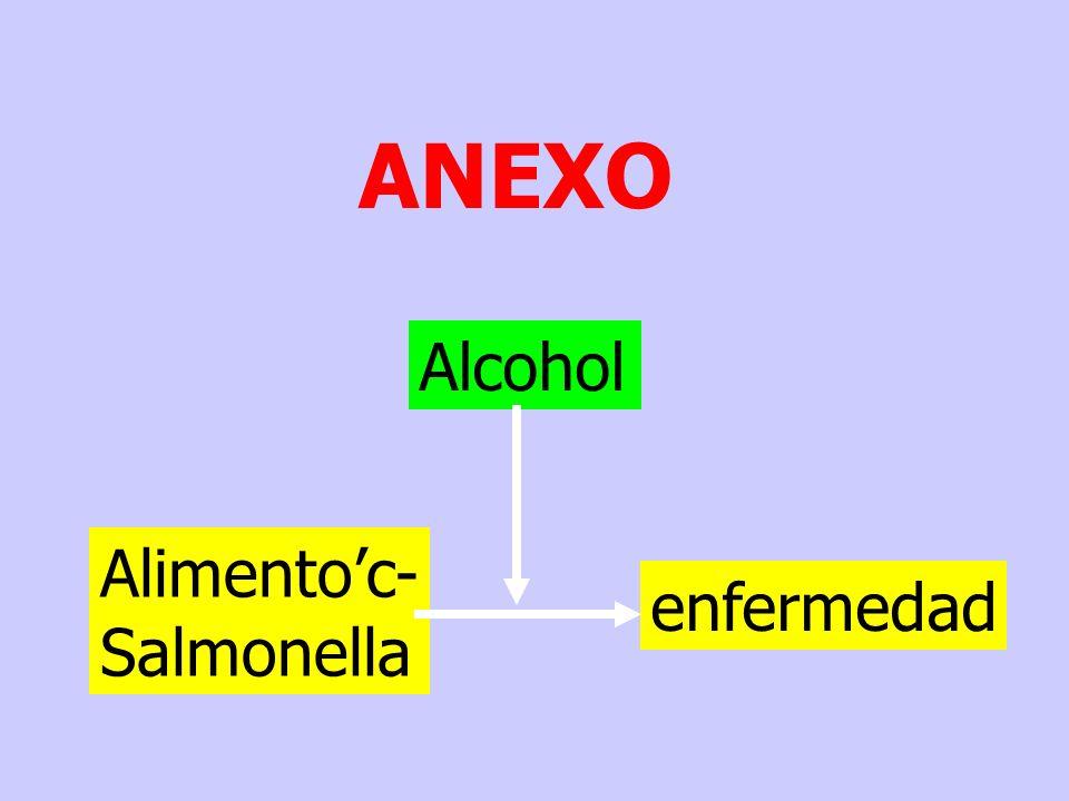 ANEXO Alcohol Alimentoc- Salmonella enfermedad