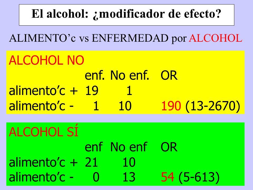 El alcohol: ¿modificador de efecto? ALCOHOL NO enf.No enf.OR alimentoc +19 1 alimentoc - 1 10190 (13-2670) ALCOHOL SÍ enfNo enfOR alimentoc +21 10 ali