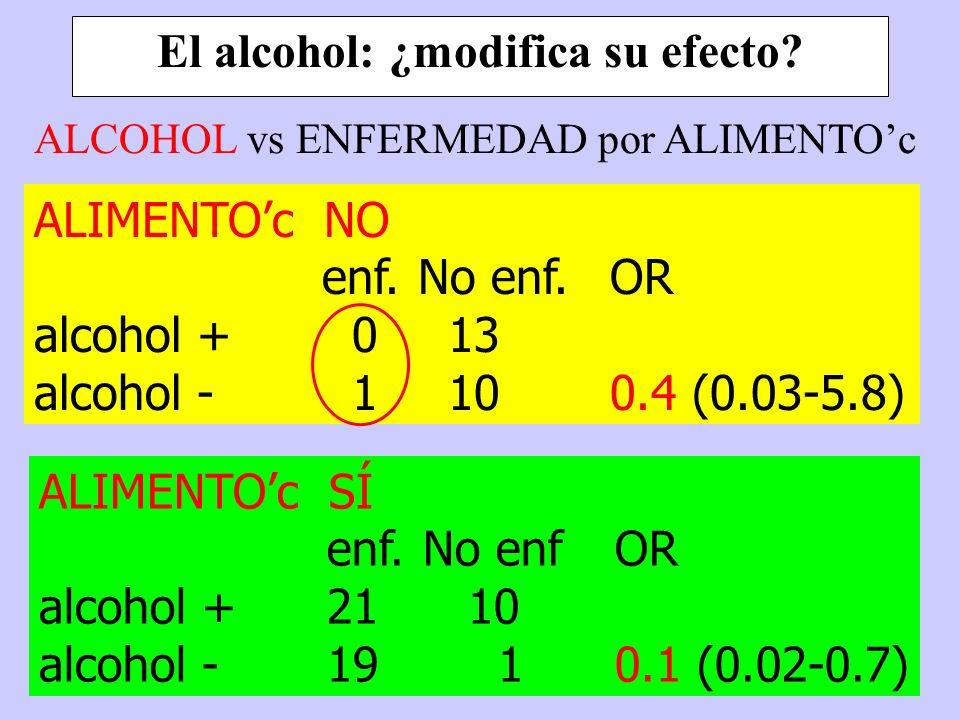 El alcohol: ¿modifica su efecto? ALIMENTOc NO enf.No enf.OR alcohol + 0 13 alcohol - 1 100.4 (0.03-5.8) ALIMENTOc SÍ enf.No enfOR alcohol +21 10 alcoh