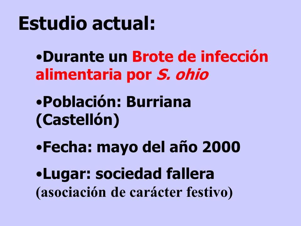 Durante un Brote de infección alimentaria por S. ohio Población: Burriana (Castellón) Fecha: mayo del año 2000 Lugar: sociedad fallera (asociación de