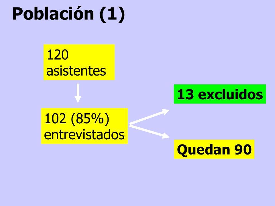 120 asistentes 102 (85%) entrevistados 13 excluidos Quedan 90 Población (1)