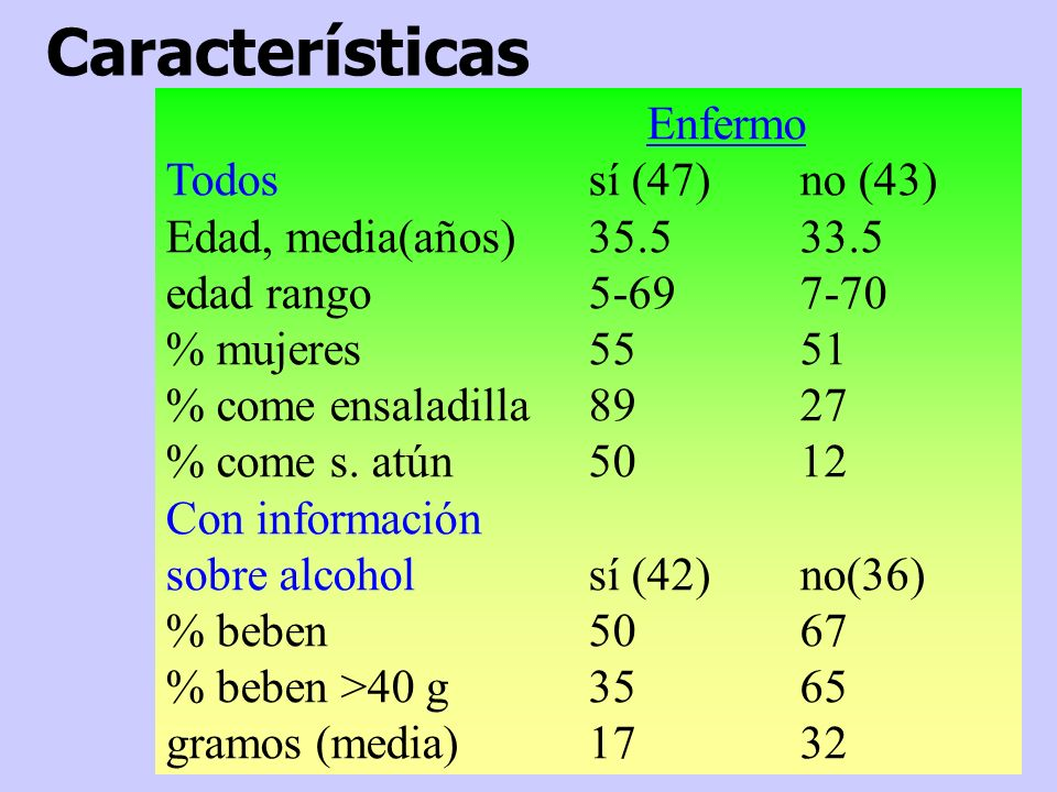 Enfermo Todossí (47)no (43) Edad, media(años)35.533.5 edad rango5-697-70 % mujeres5551 % come ensaladilla8927 % come s. atún5012 Con información sobre