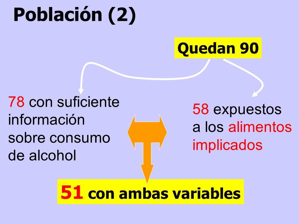 Quedan 90 Población (2) 78 con suficiente información sobre consumo de alcohol 51 con ambas variables 58 expuestos a los alimentos implicados