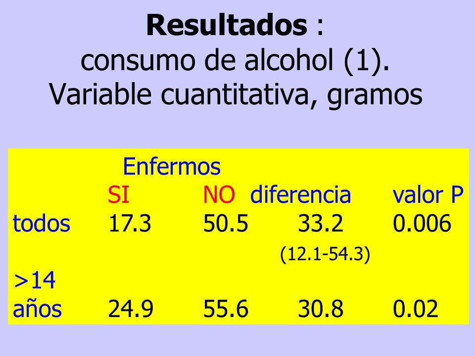 Resultados : consumo de alcohol (1). Variable cuantitativa, gramos Enfermos SINOdiferenciavalor P todos17.350.533.20.006 (12.1-54.3) >14 años24.955.63