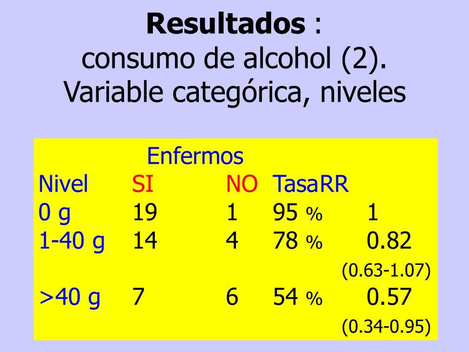 Resultados : consumo de alcohol (2). Variable categórica, niveles Enfermos Nivel SINOTasaRR 0 g19195 % 1 1-40 g14478 % 0.82 (0.63-1.07) >40 g 7654 % 0