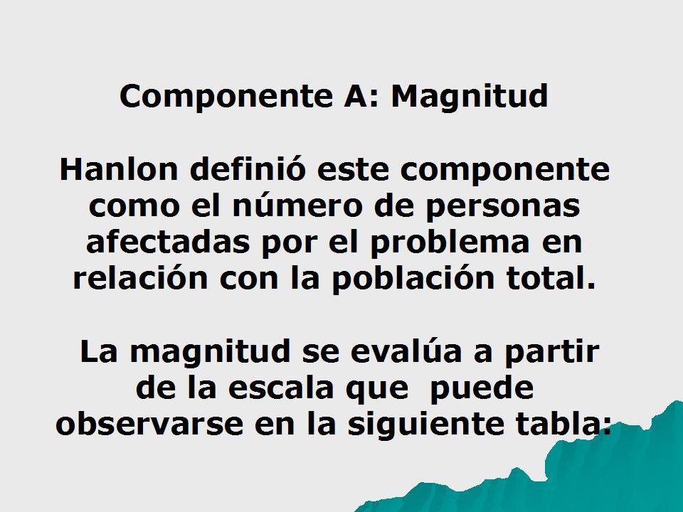 Componente A: Magnitud Hanlon definió este componente como el número de personas afectadas por el problema en relación con la población total. La magn
