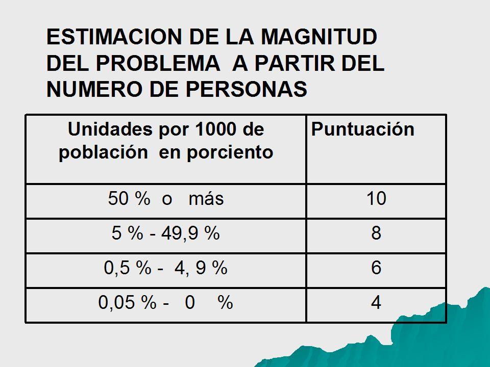 ESTIMACION DE LA MAGNITUD DEL PROBLEMA A PARTIR DEL NUMERO DE PERSONAS Unidades por 1000 de población en porciento Puntuación 50 % o más10 5 % - 49,9 %8 0,5 % - 4, 9 %6 0,05 % - 0 %4