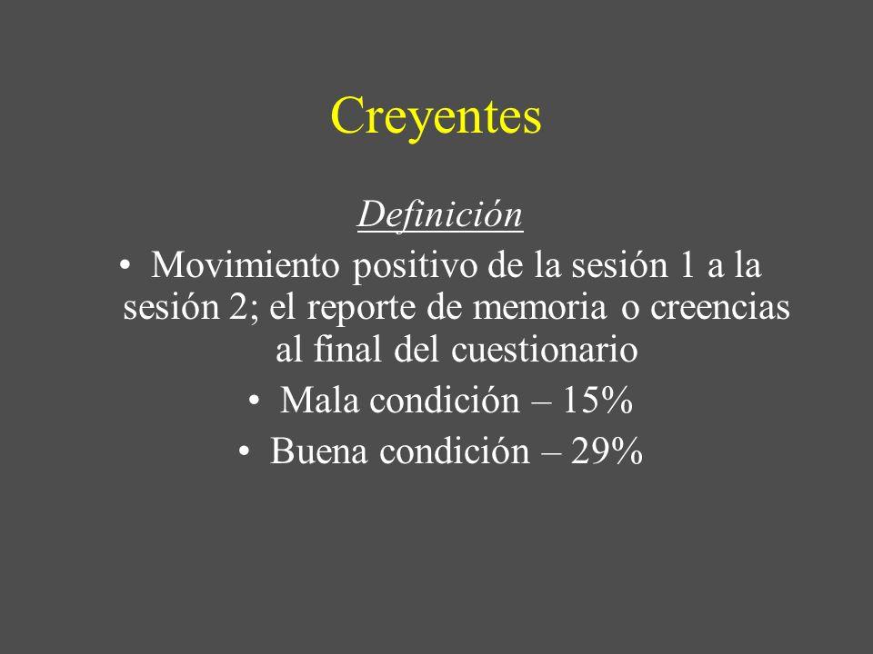 Creyentes Definición Movimiento positivo de la sesión 1 a la sesión 2; el reporte de memoria o creencias al final del cuestionario Mala condición – 15