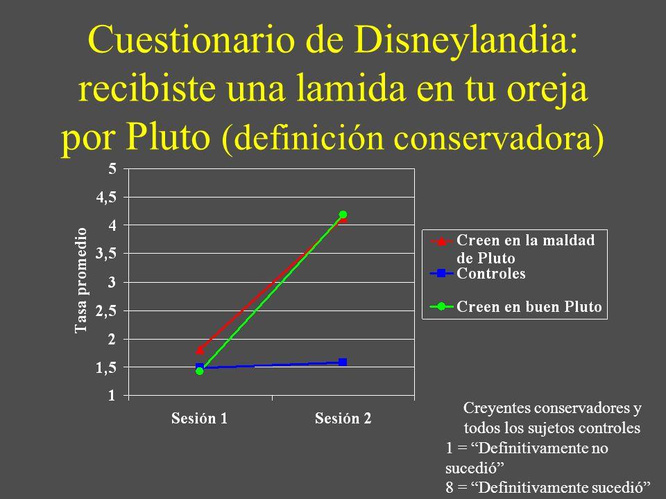 Cuestionario de Disneylandia: recibiste una lamida en tu oreja por Pluto (definición conservadora) Creyentes conservadores y todos los sujetos control