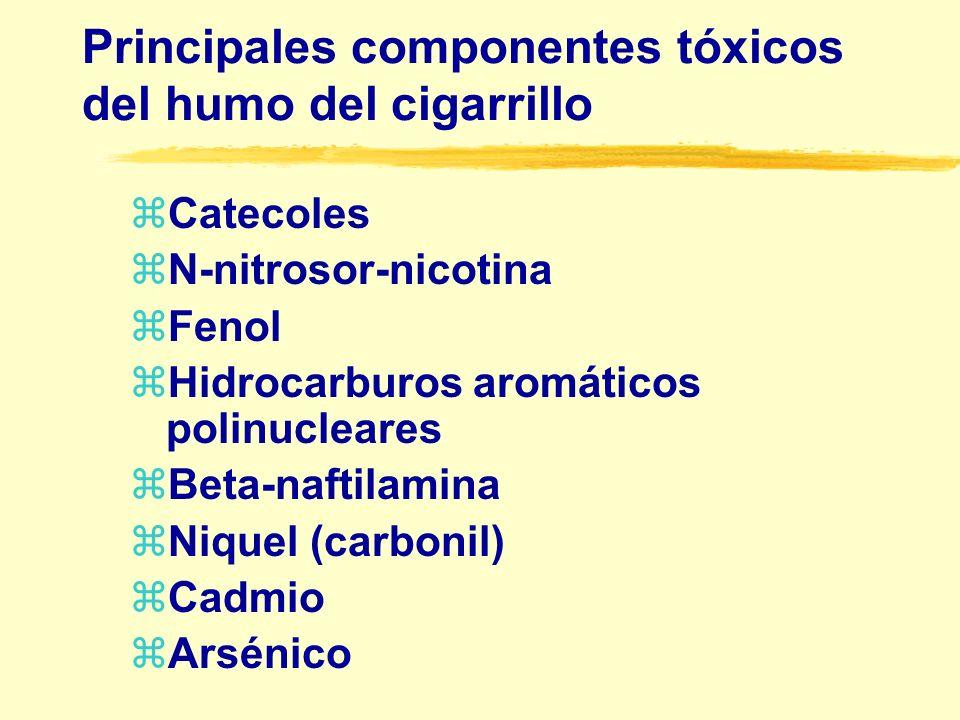 Principales componentes tóxicos del humo del cigarrillo z Monoxido de Carbono z Acetaldehído z Oxidos de Nitrogeno z Acido Cianhidrico z Acroleina z Amoniaco z Formaldehído z Uretano z Hidracina