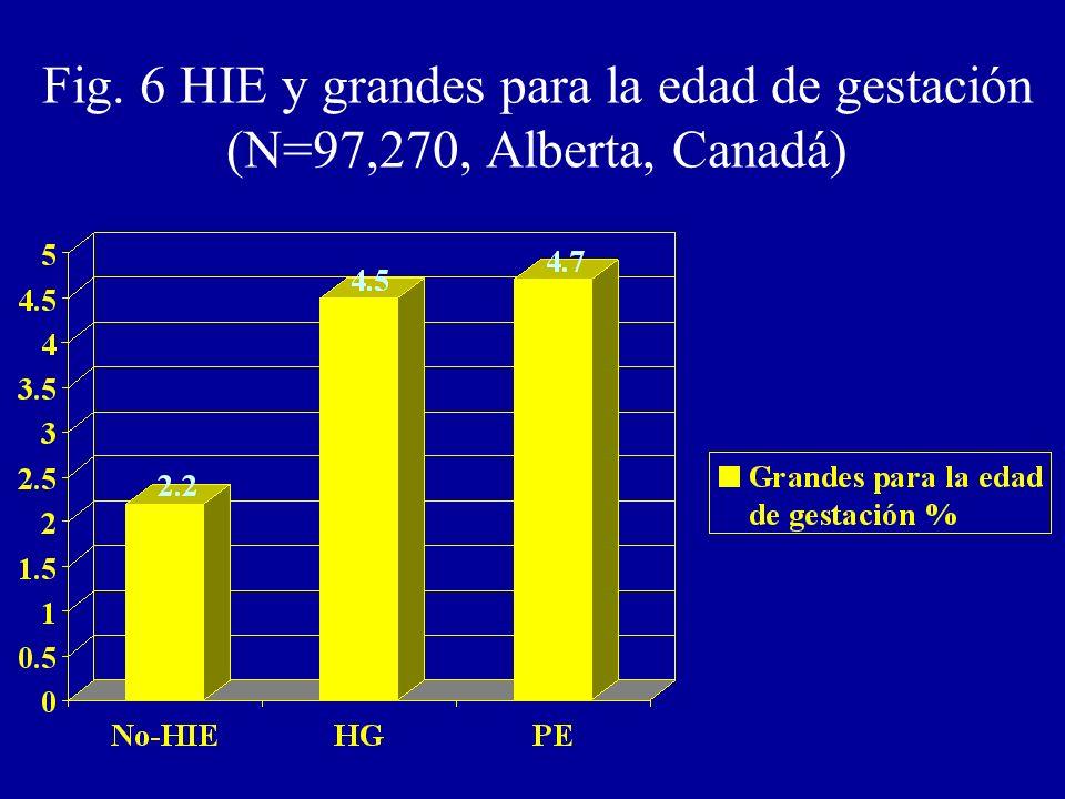 Fig. 6 HIE y grandes para la edad de gestación (N=97,270, Alberta, Canadá)